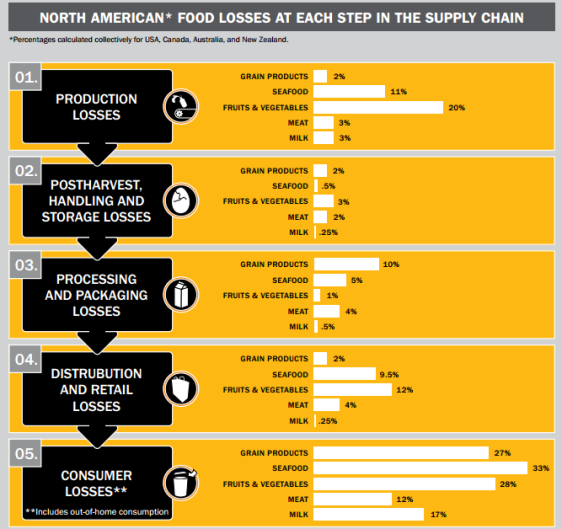 NRDC Food Loss